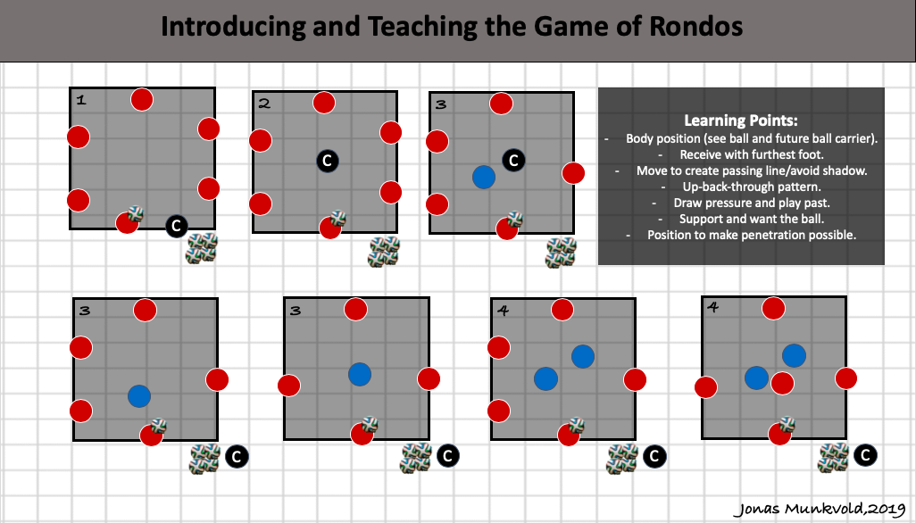 Introducing and Teaching Rondos