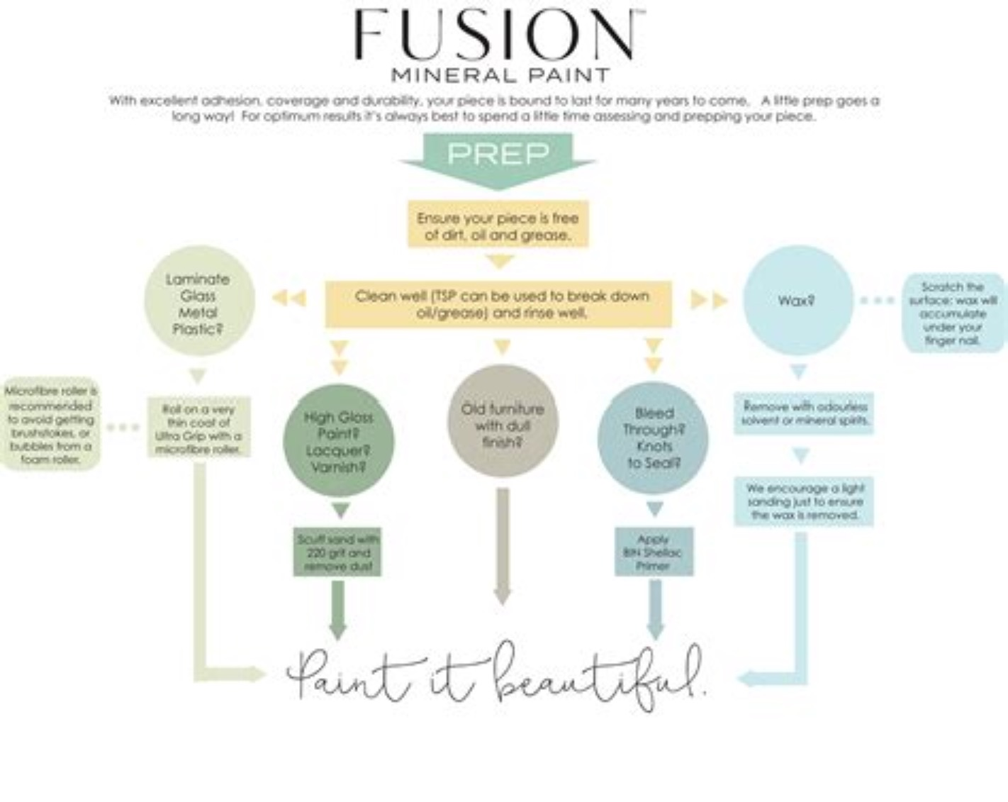 Fusion Preparation Products / Forberedelse