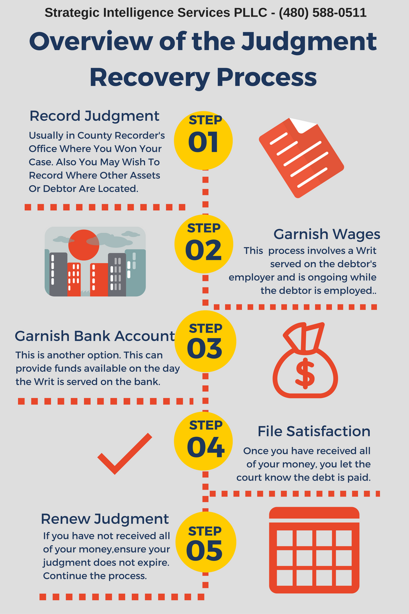 Judgment Recovery Process Overview
