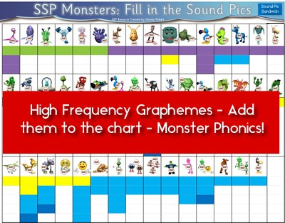 SSP Digital - Monster Phonics Chart - Print, laminate, students add in high frequency sound pics