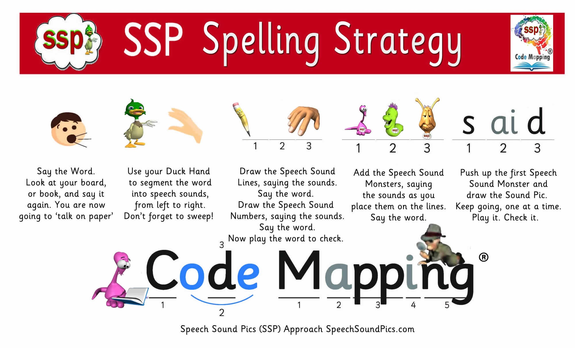 All About SSP Monster Mapping®! Download, print and laminate these free pdfs