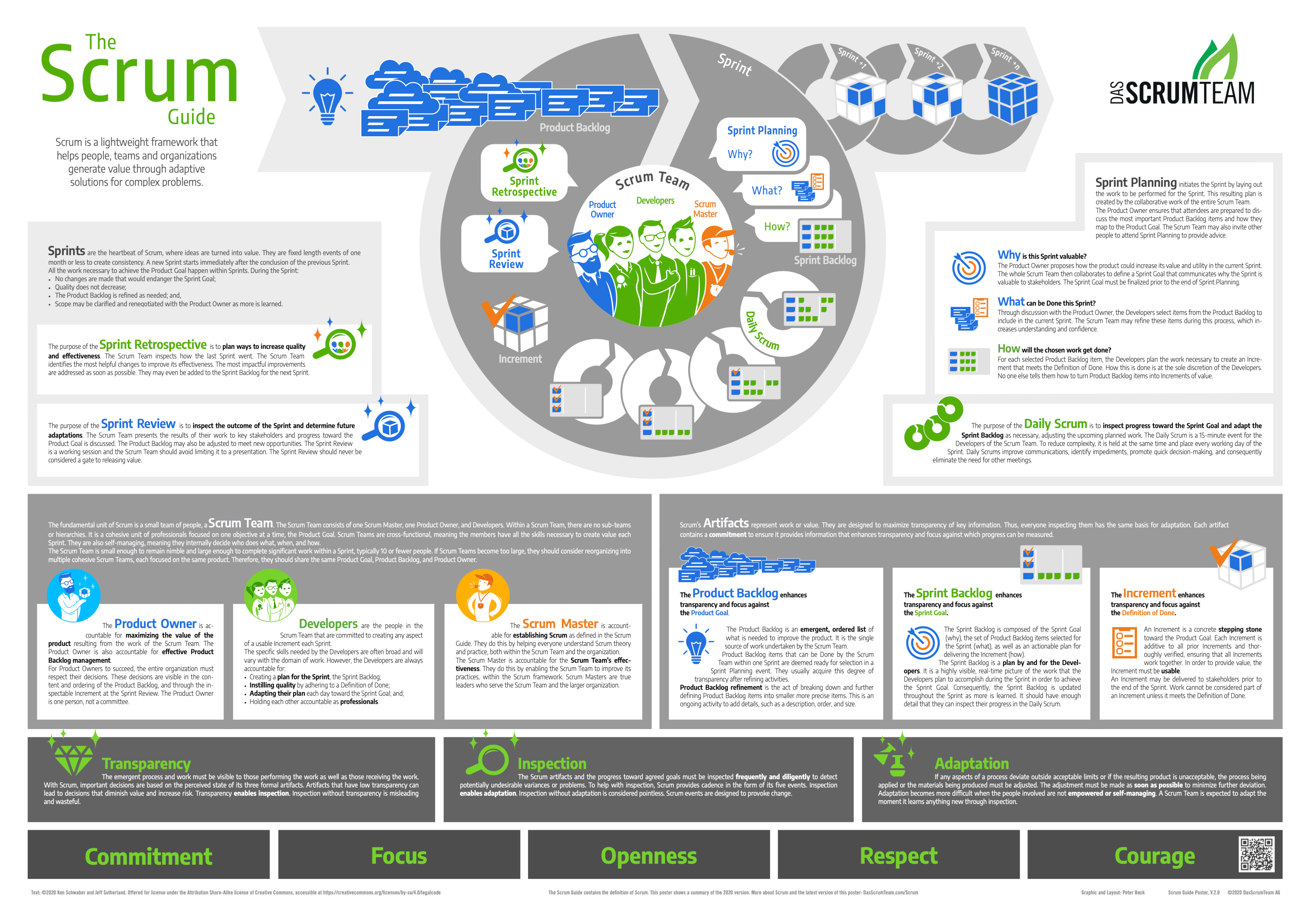 Scrum Guide Poster