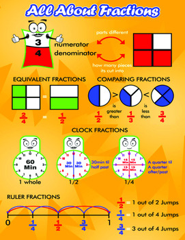 All About Fractions {Poster & Worksheets}