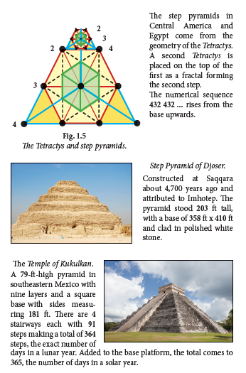 Class 2 : An application to the Tetractys, the Great Pyramid and Geometry in Nature.