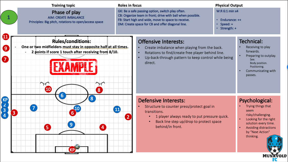 Game Model Project SSG and Session Planner - Extension