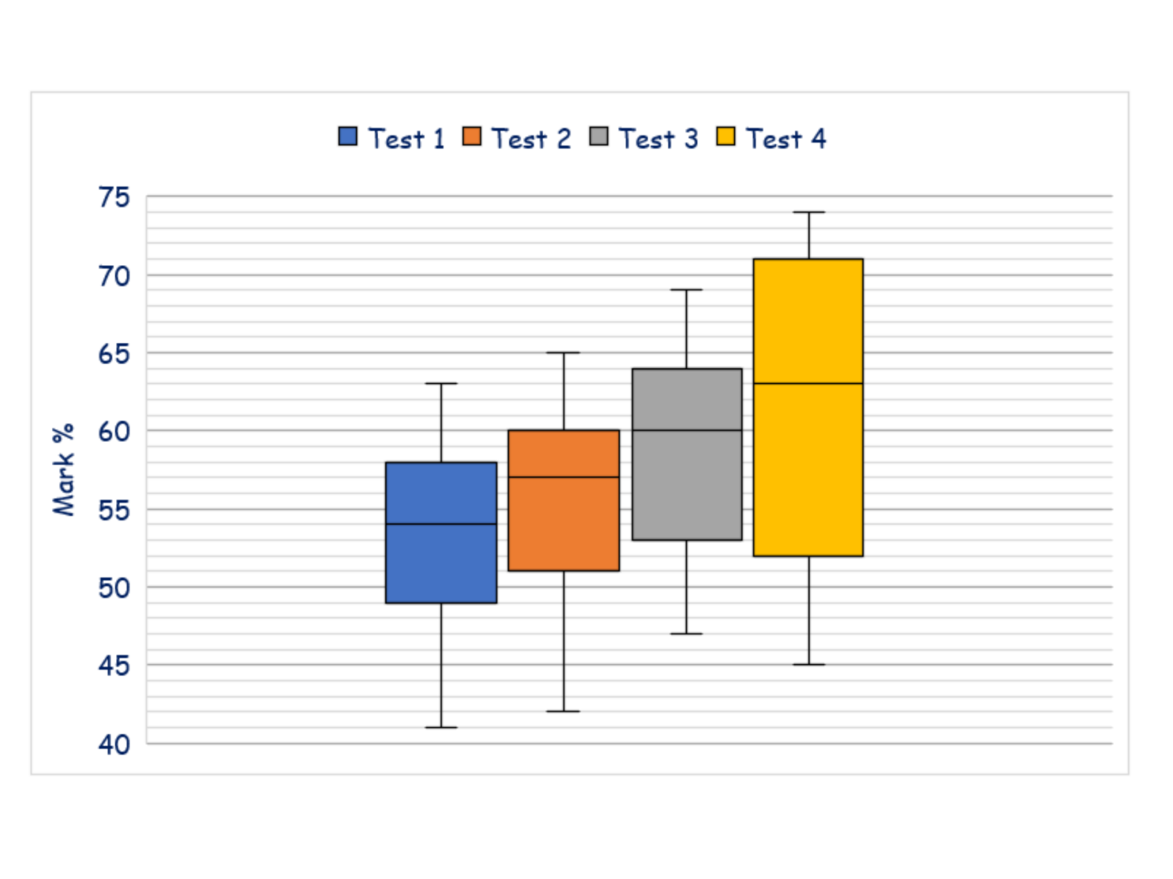 Box Plots Video + Questions PDF