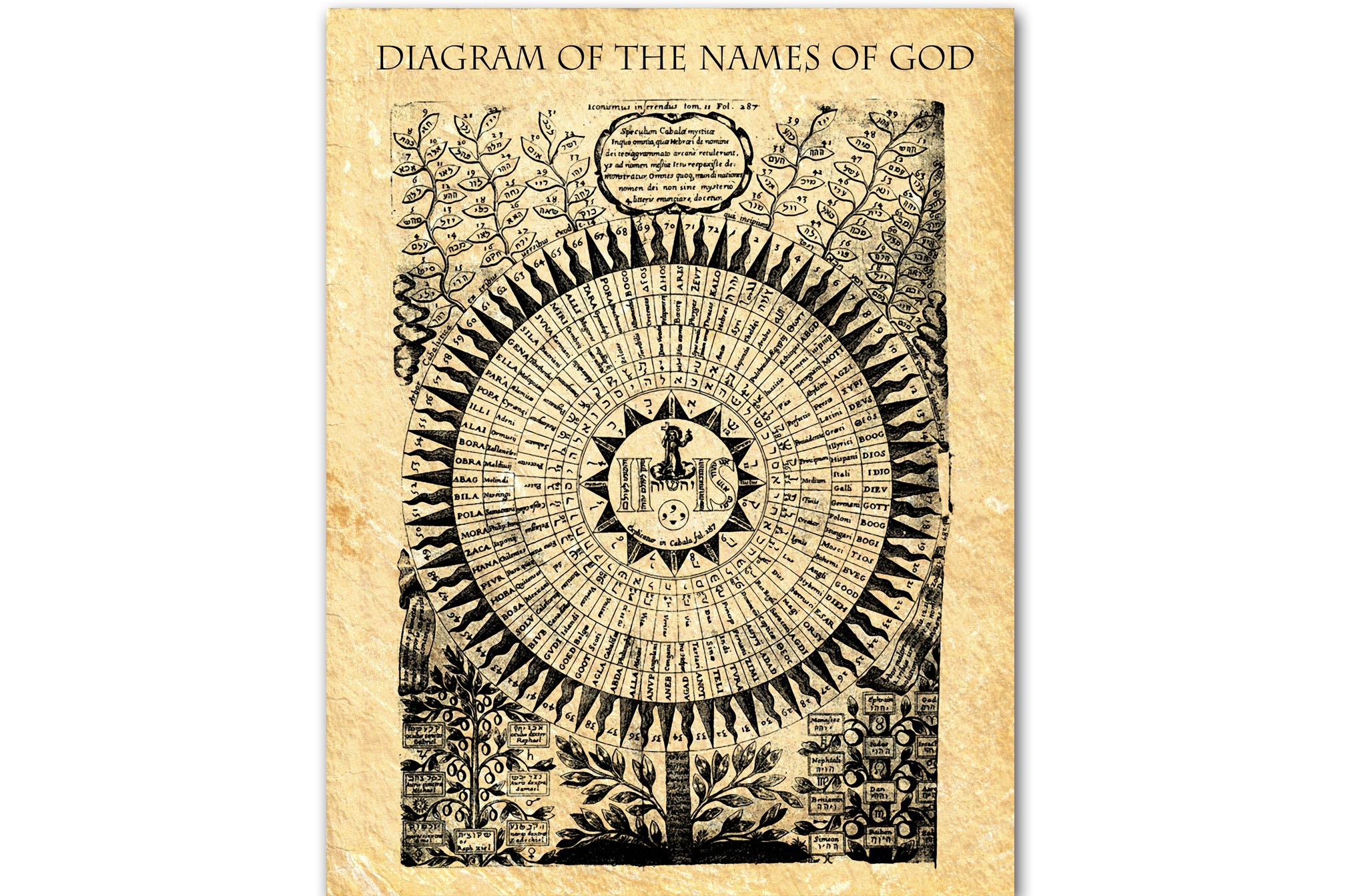 DIAGRAM of the NAMES of GOD