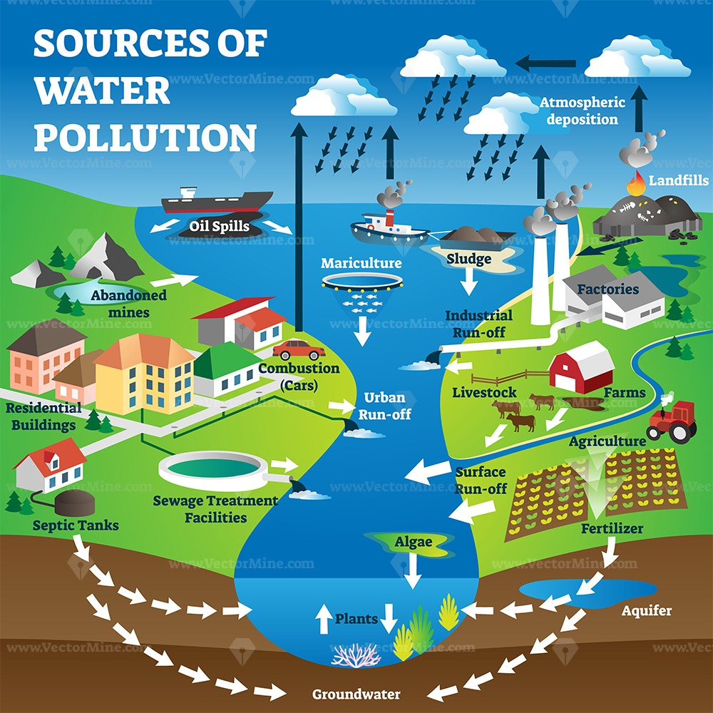 Sources of water pollution as freshwater contamination causes explanation