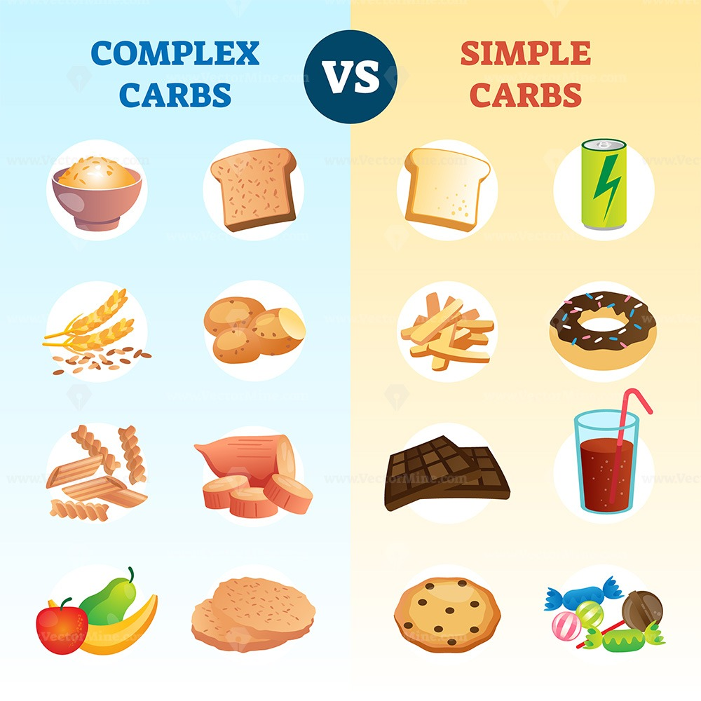 Complex carbs and simple carbohydrates comparison and explanation diagram