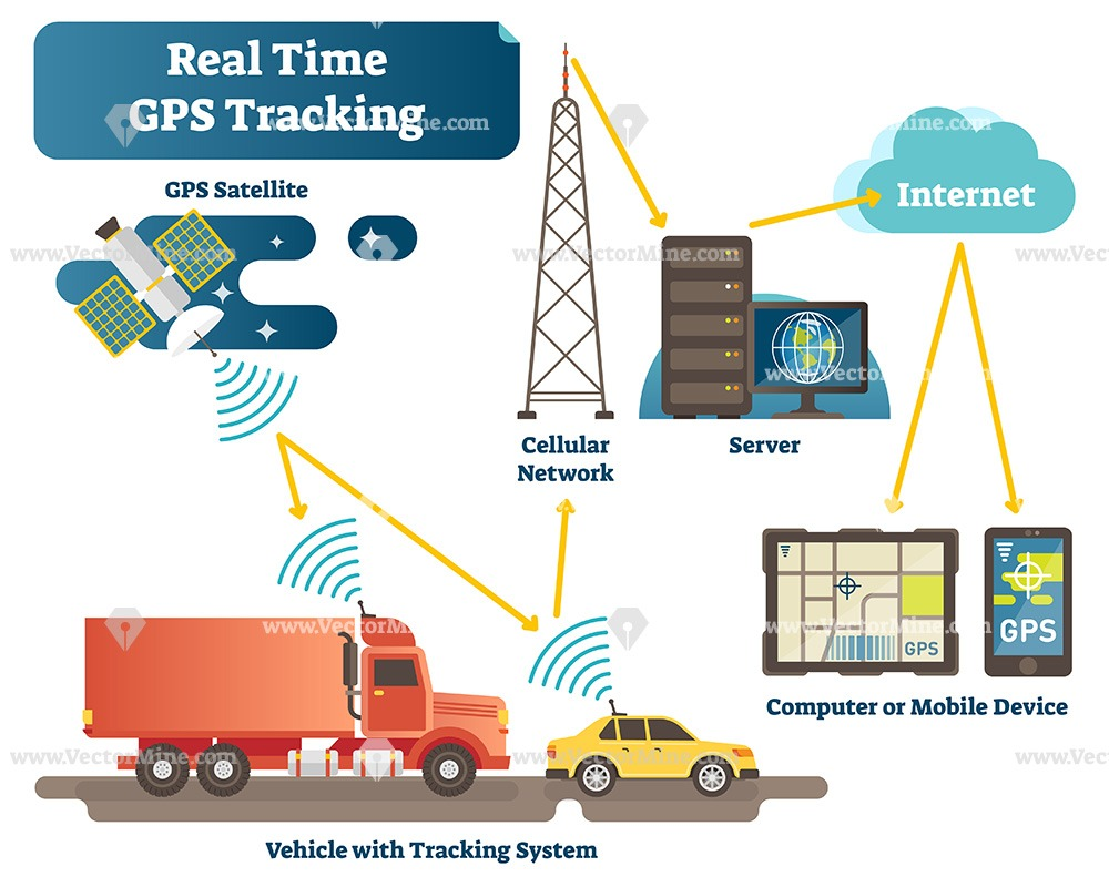 Real time GPS tracking system vector illustration scheme infographic