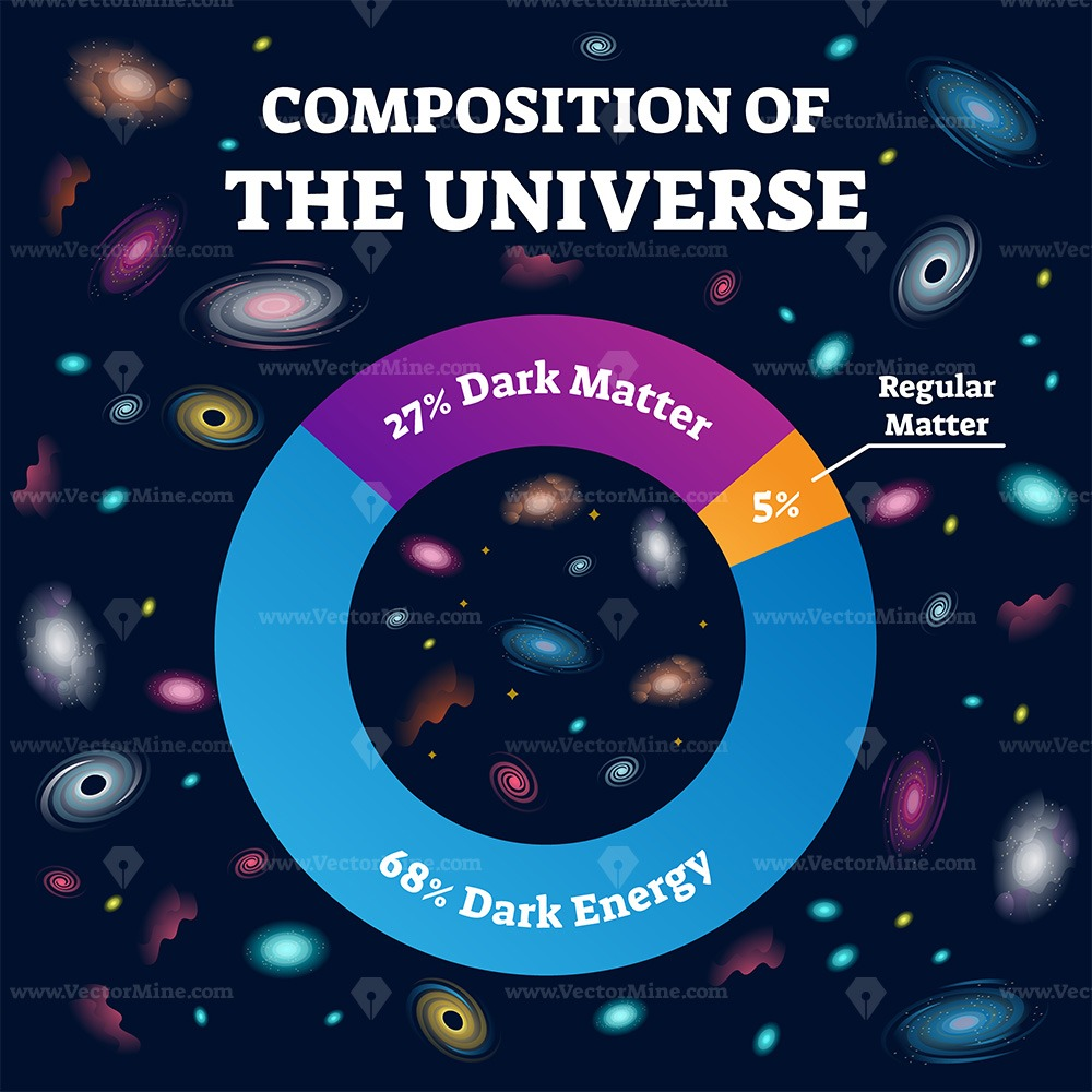 Composition of universe and cosmos structure labeled vector illustration
