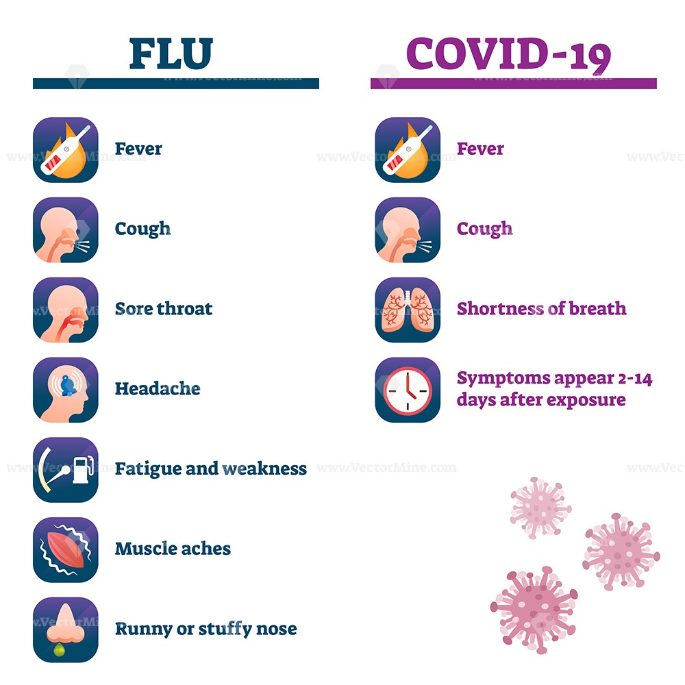 Flu vs Covid-19 comparison vector illustration