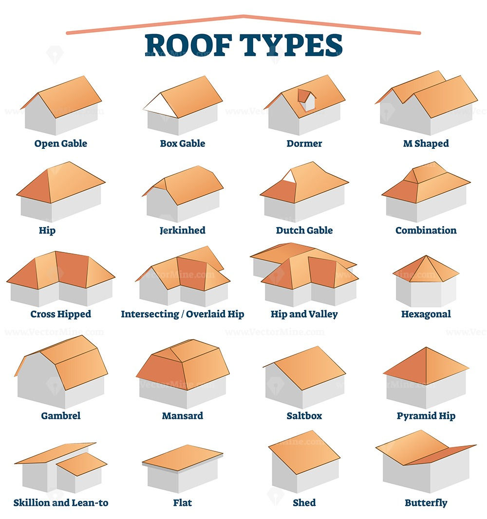 Roof types labeled titles collection with 3D examples for house building