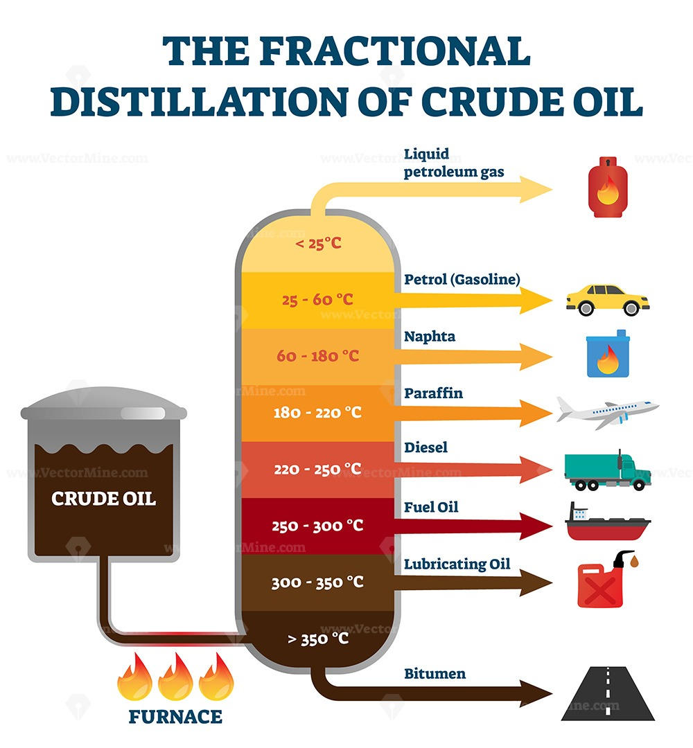 Fractional distillation of crude oil labeled educational explanation scheme