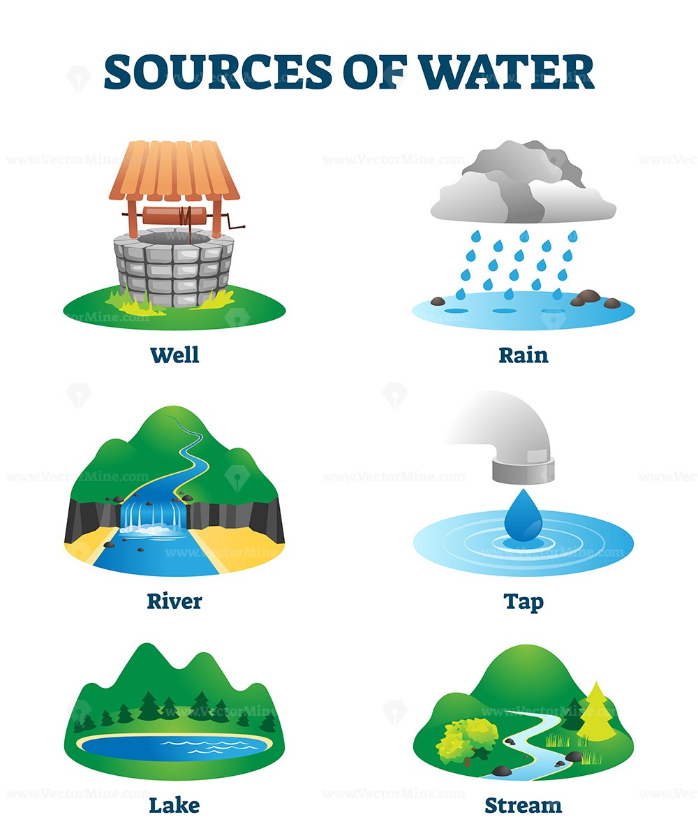 Sources of clean drinking water as natural eco resource vector illustration
