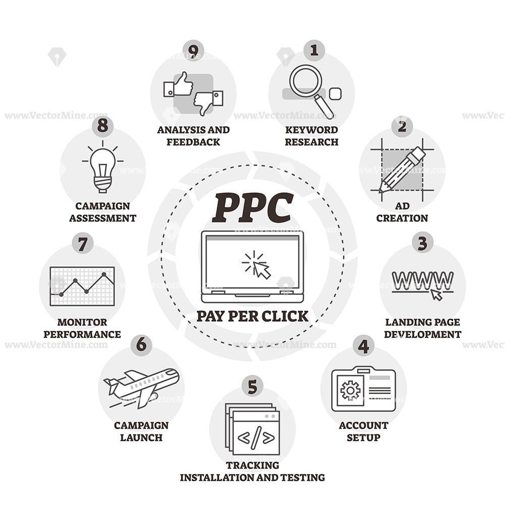 Pay per click or PPC outline diagram vector illustration