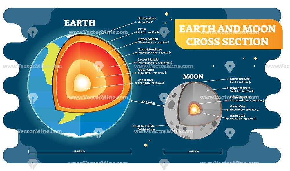 Earth and moon cross section layers vector illustration diagram