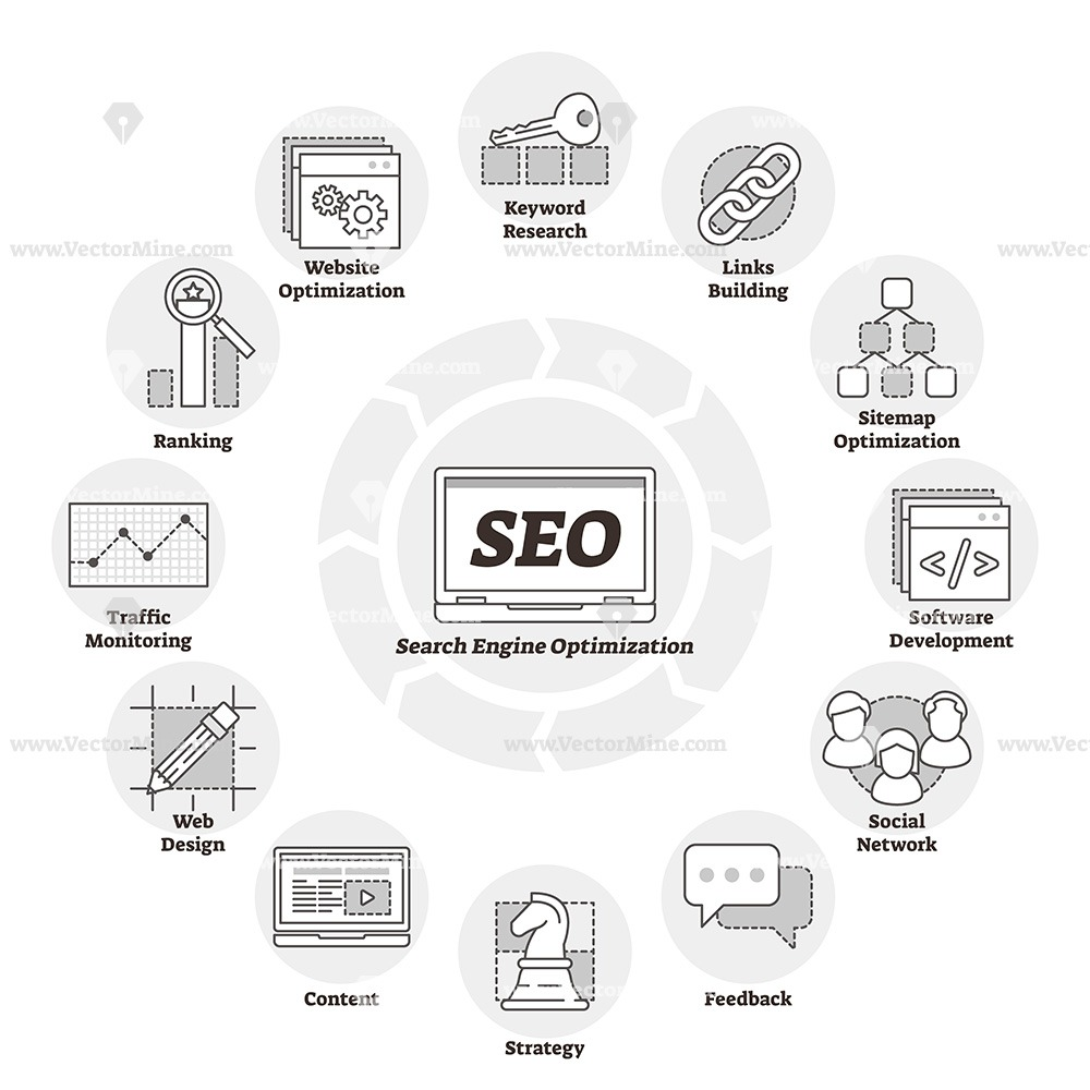 Search engine optimization or SEO outline diagram vector illustration