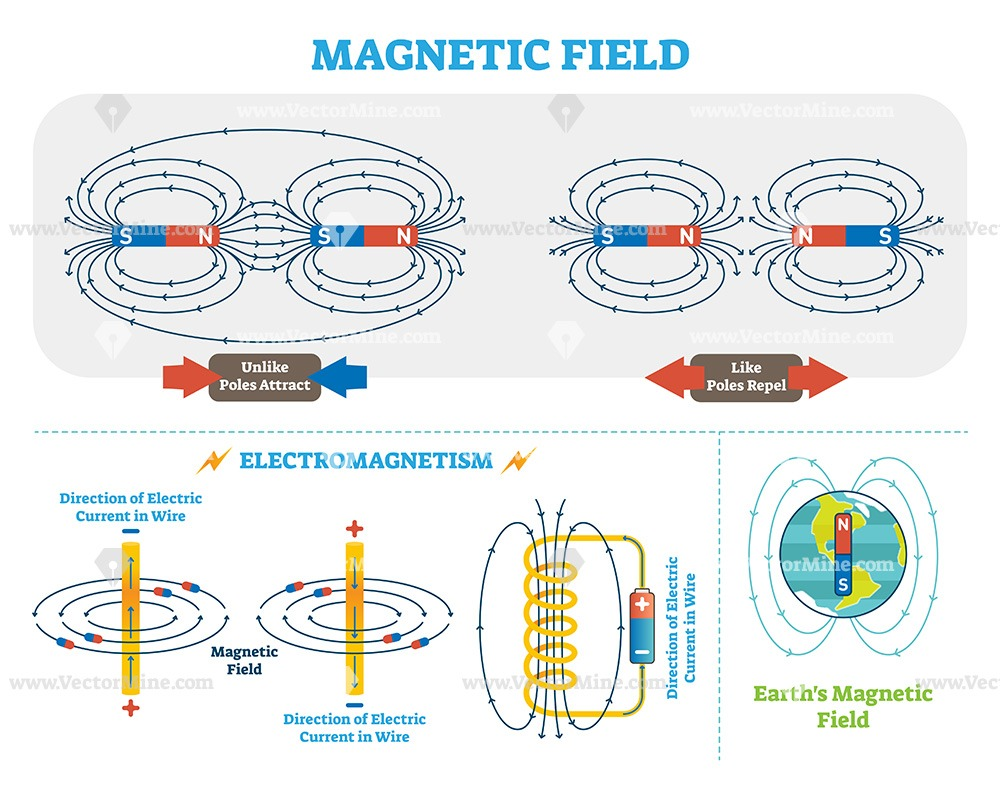 Scientific Magnetic Field and Electromagnetism diagrams