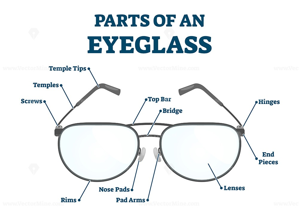 Parts of eyeglass with structural detailed labeled scheme vector illustration