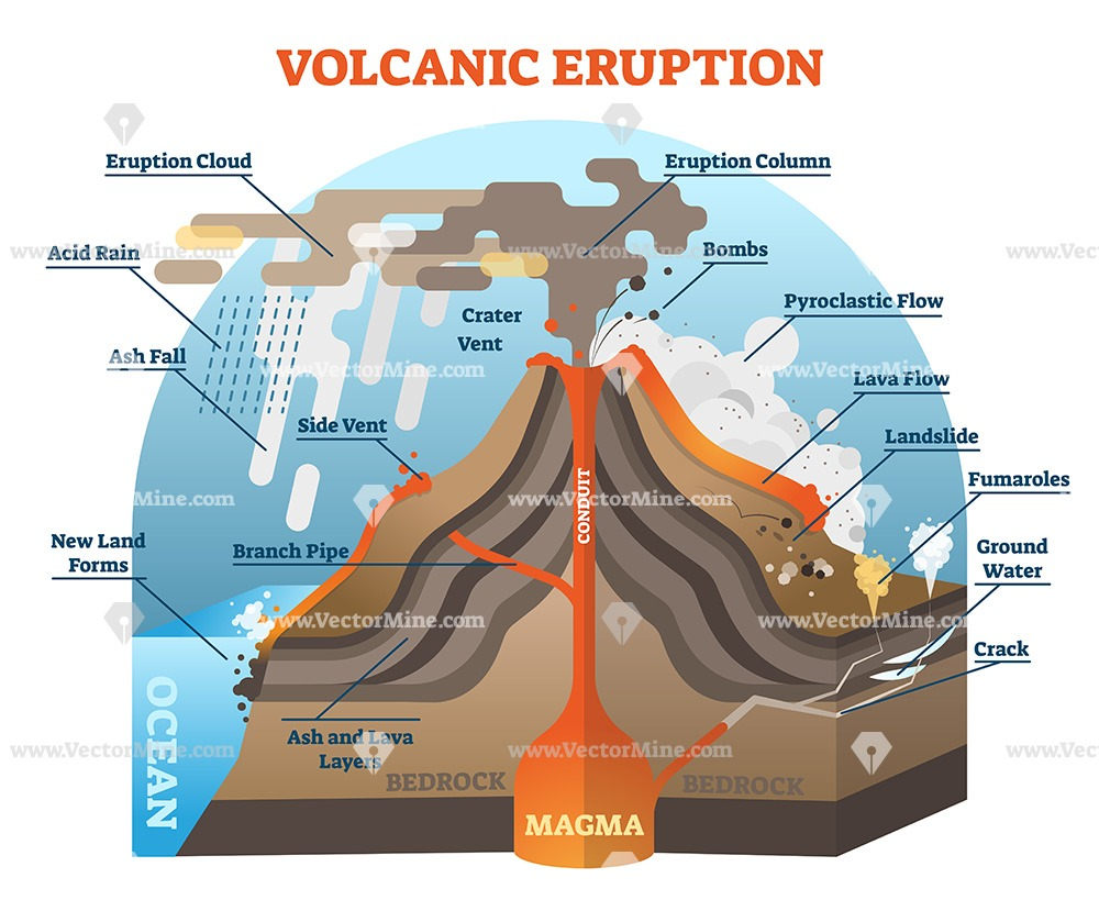 Volcanic eruption vector illustration labeled diagram
