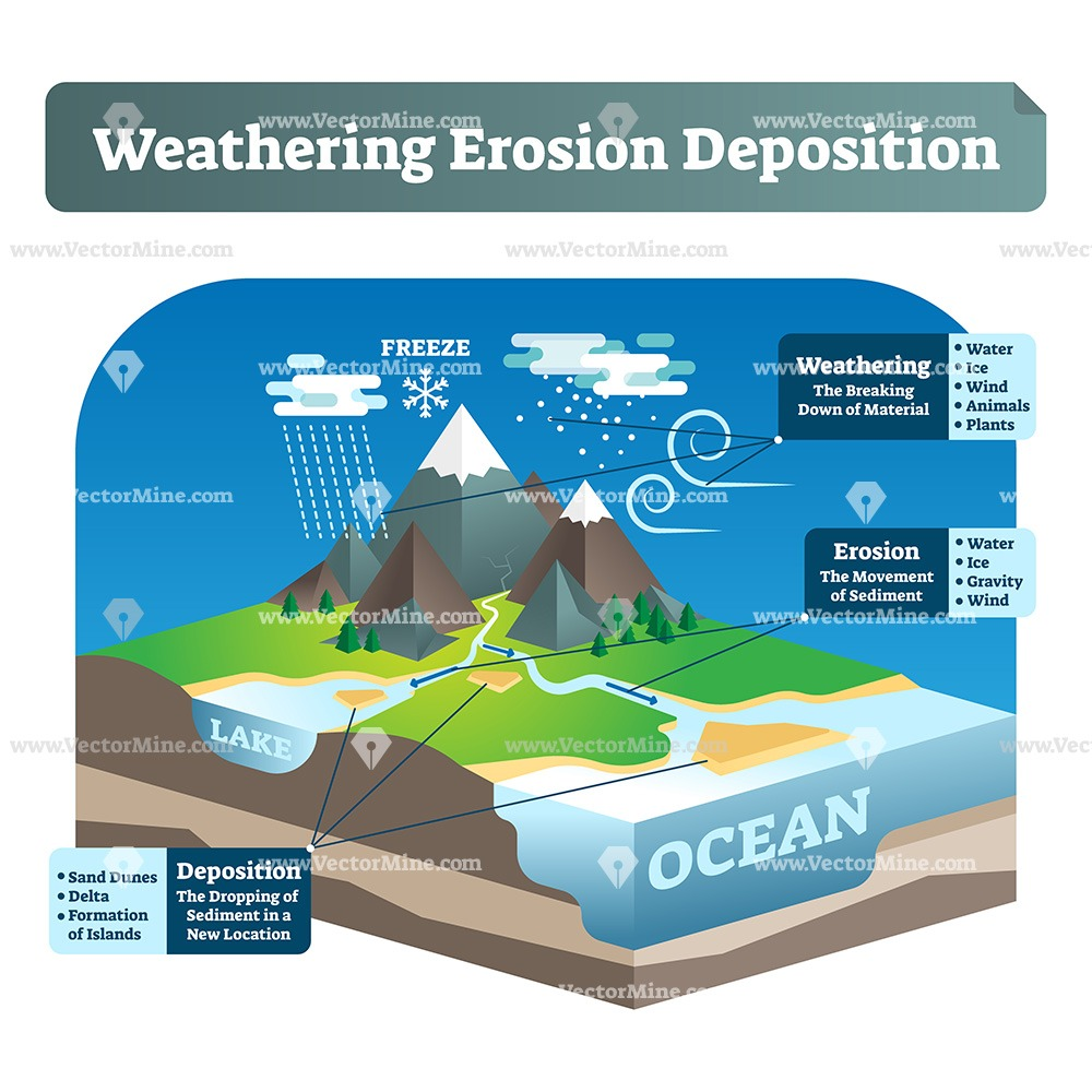 Weathering erosion deposition isometric illustration diagram