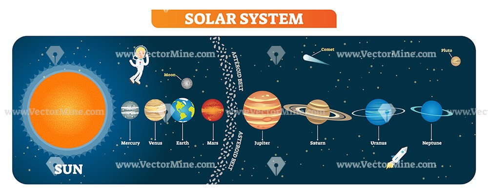 Solar system planets vector illustration elements collection