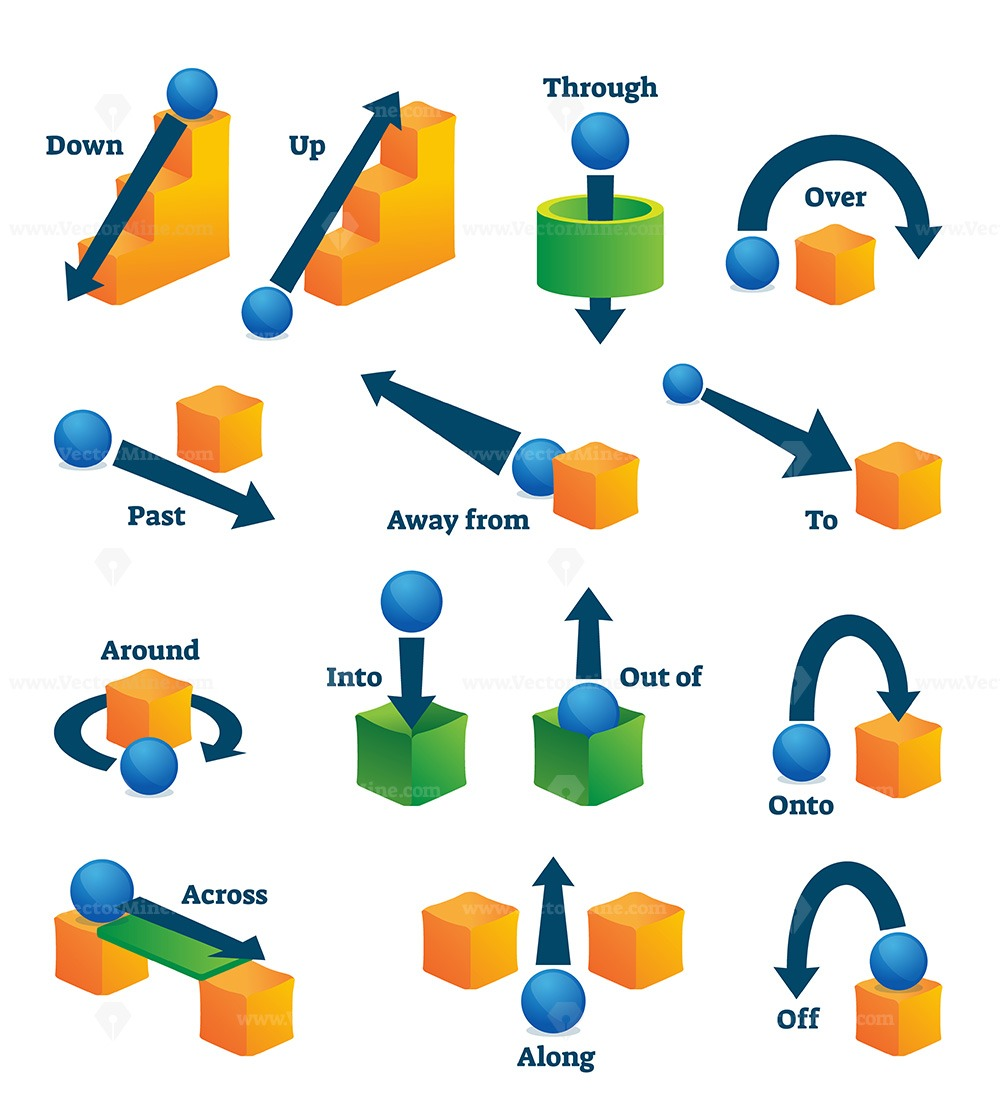 Prepositions of movement for English language learning vector illustration