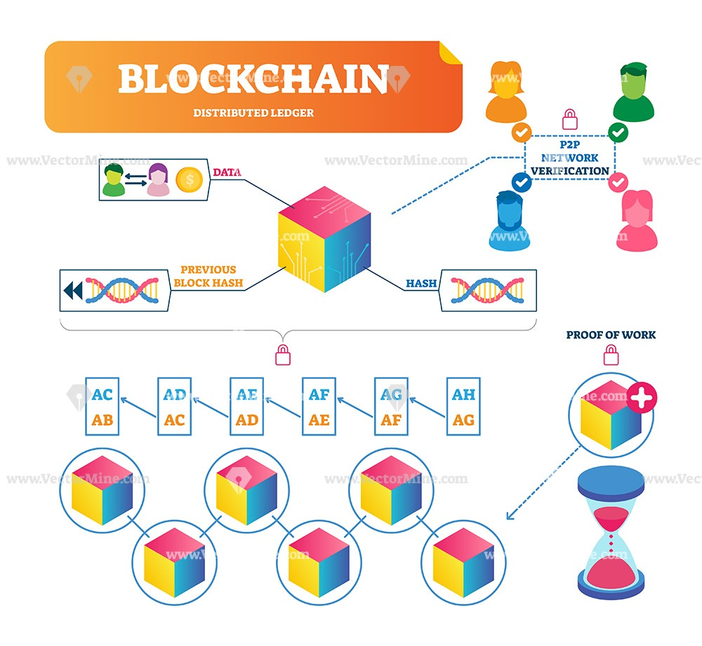 Blockchain vector illustration infographic scheme