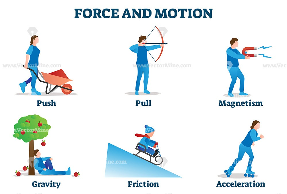 Force and motion vector illustration