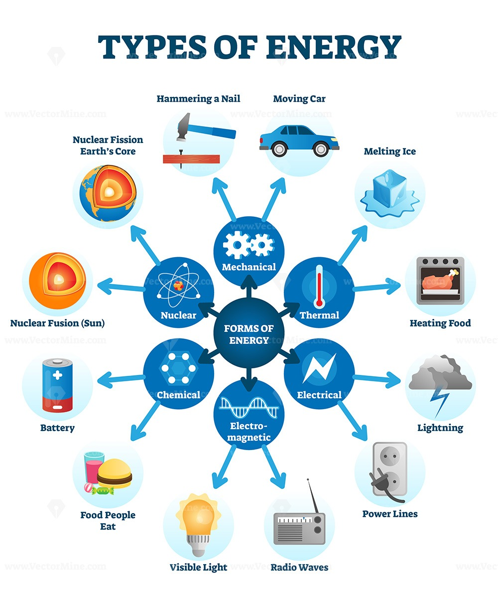 Types of energy vector illustration scheme