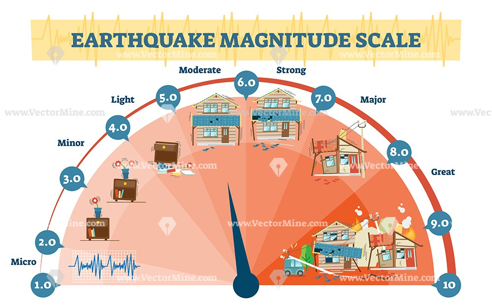 Earthquake Richter scale magnitude levels vector illustration diagram