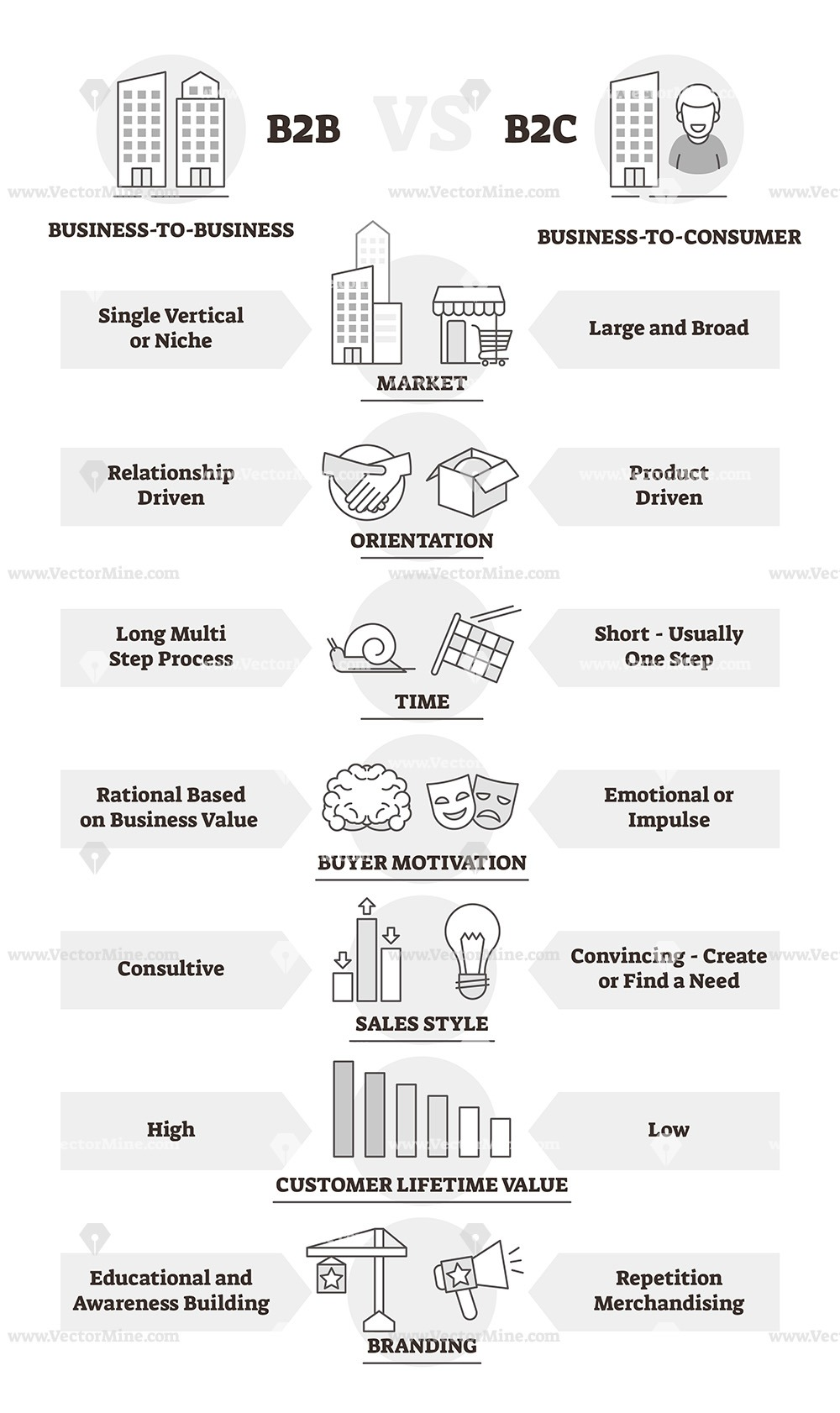 B2B and B2C business model comparison outline diagram vector illustration