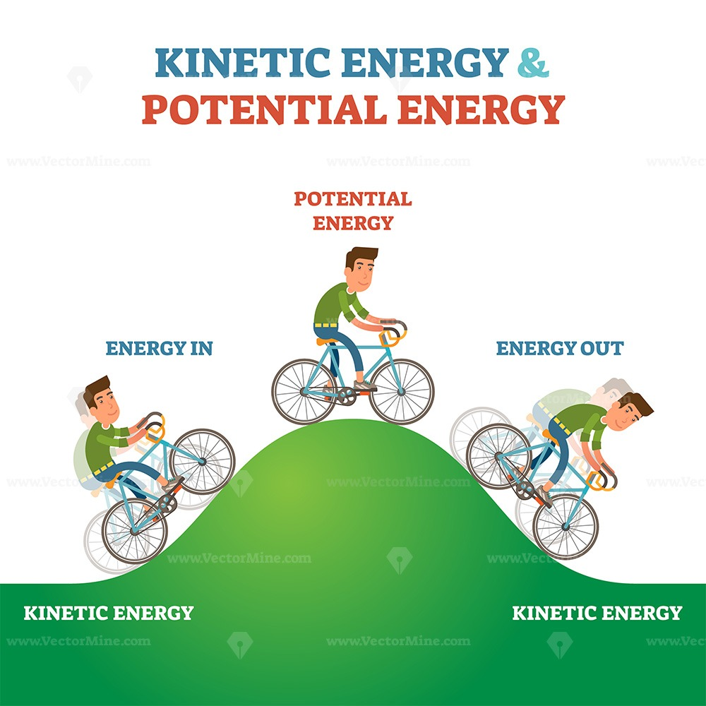 Kinetic and potential energy explanation labeled vector illustration scheme
