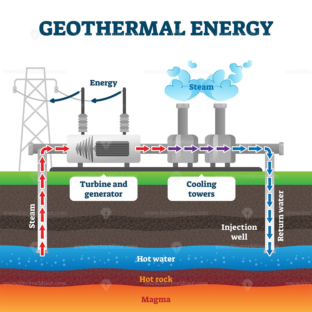 Geothermal energy production example diagram vector illustration