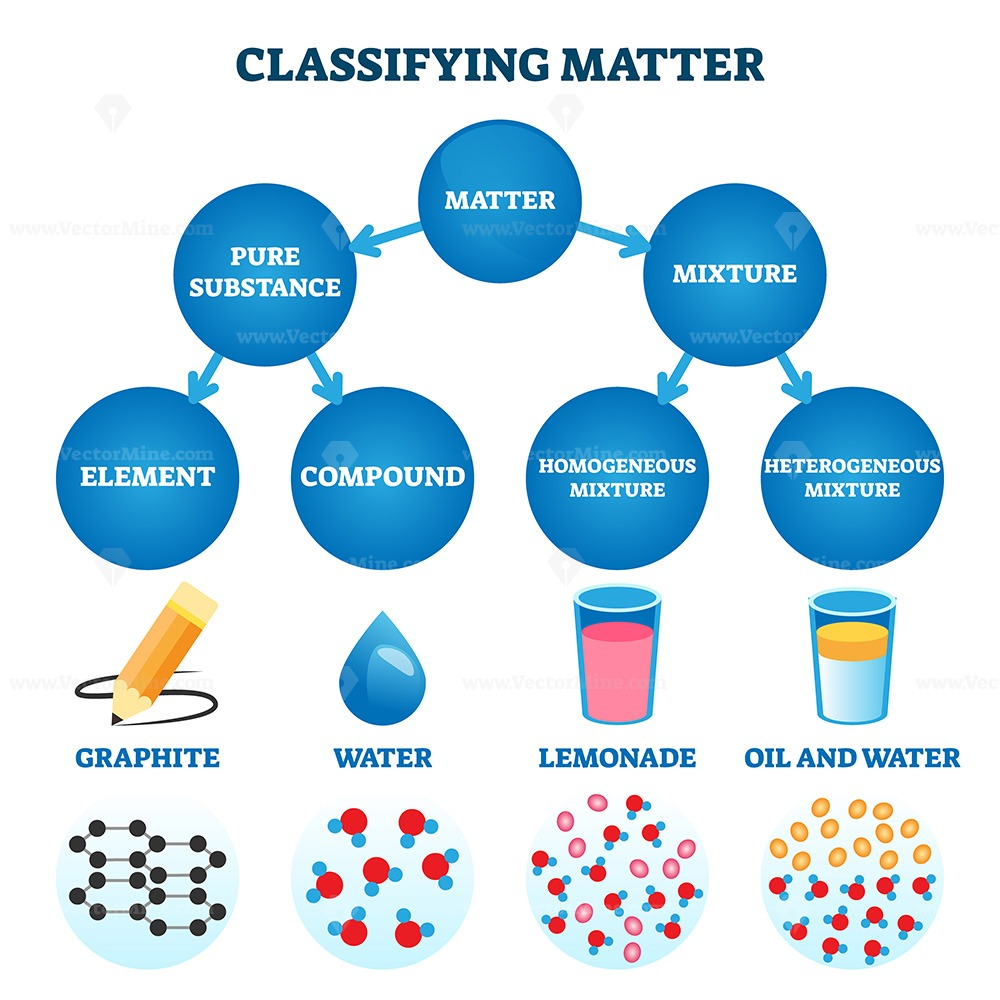 Classifying matter vector illustration