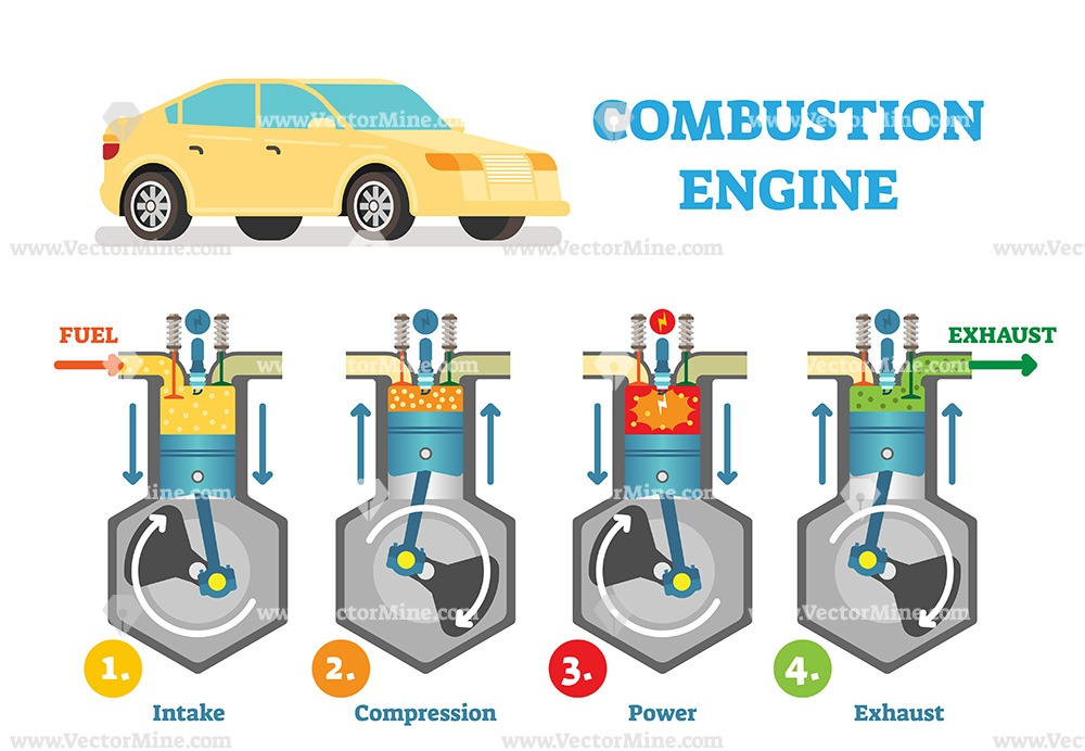 Combustion engine technical vector illustration diagram ...