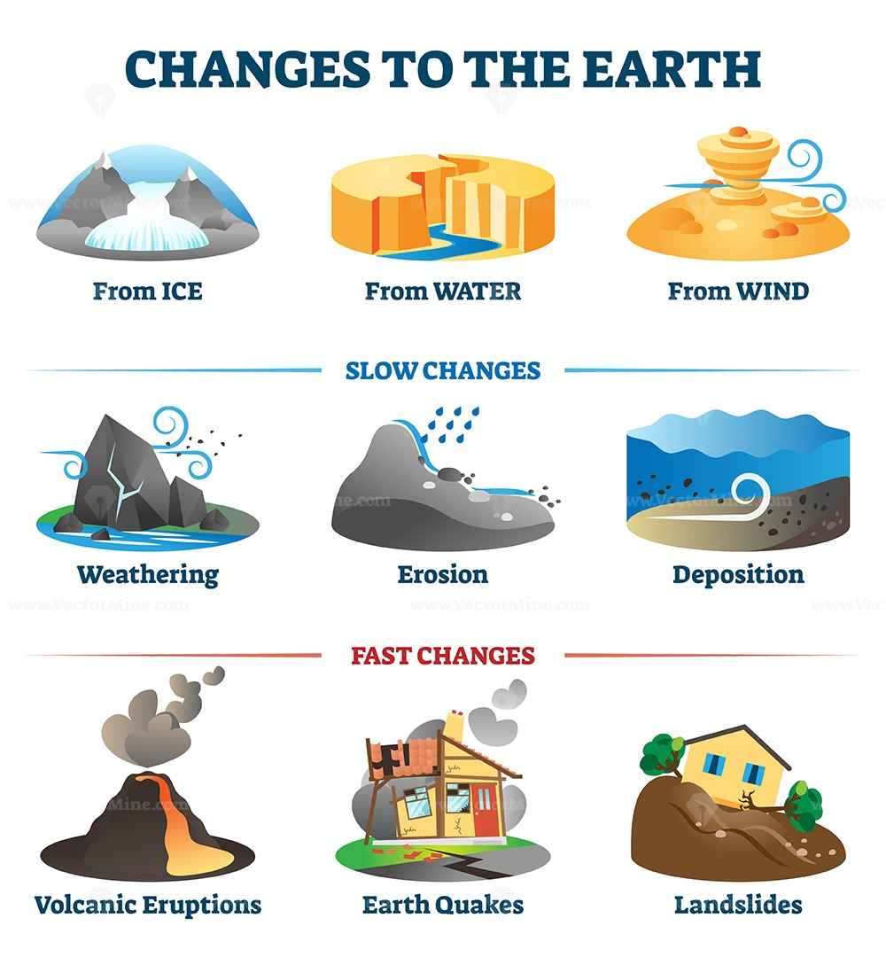 Changes to the earth environment labeled collection vector illustration