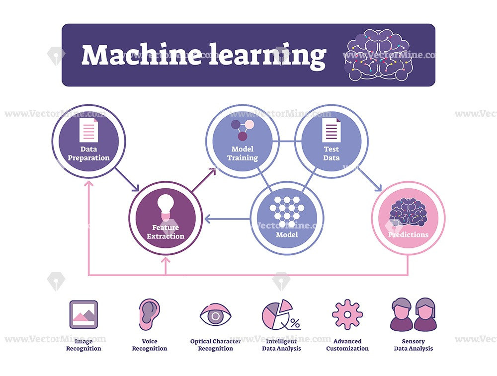 Machine learning illustrated vector diagram with icons