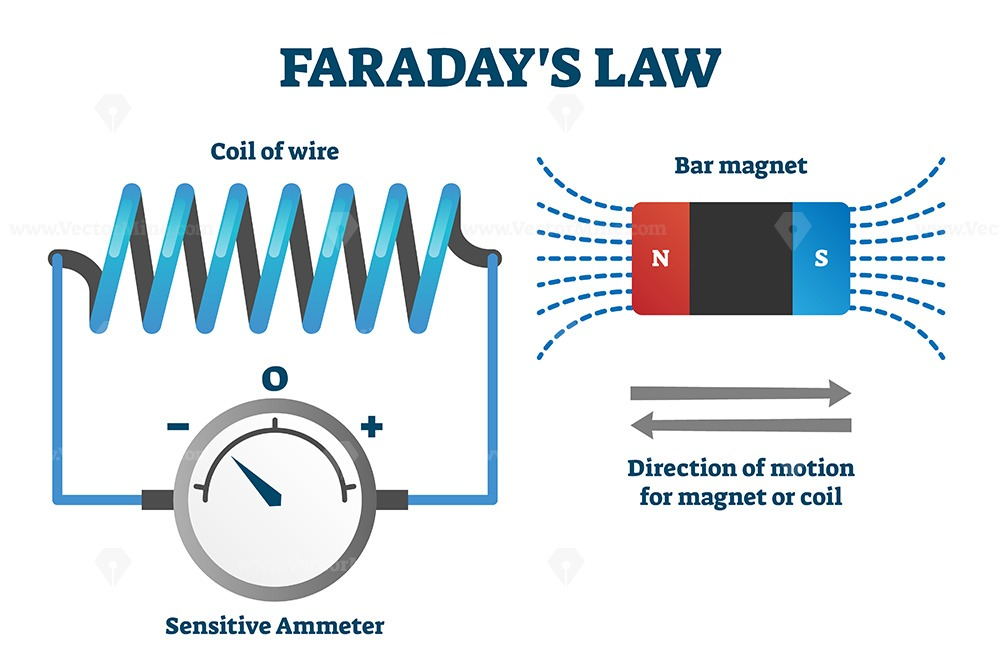 Faraday's law of induction vector illustration