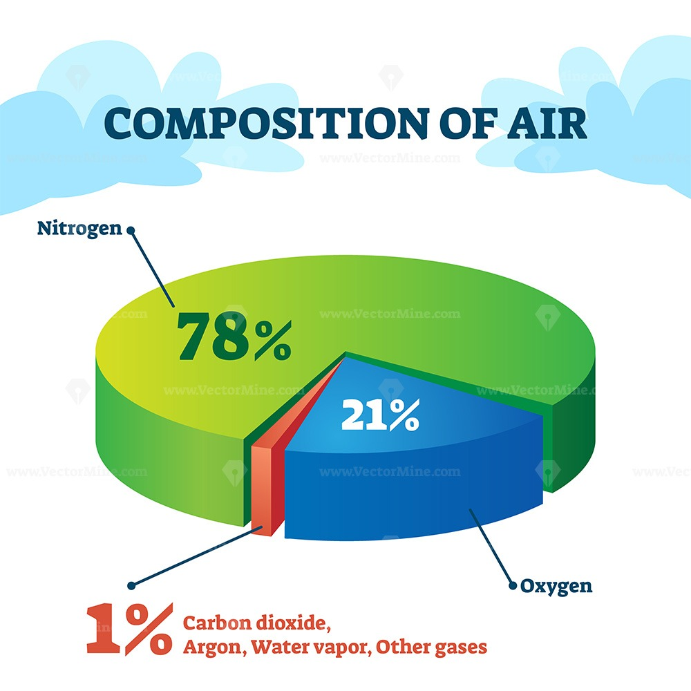 Composition of air vector illustration