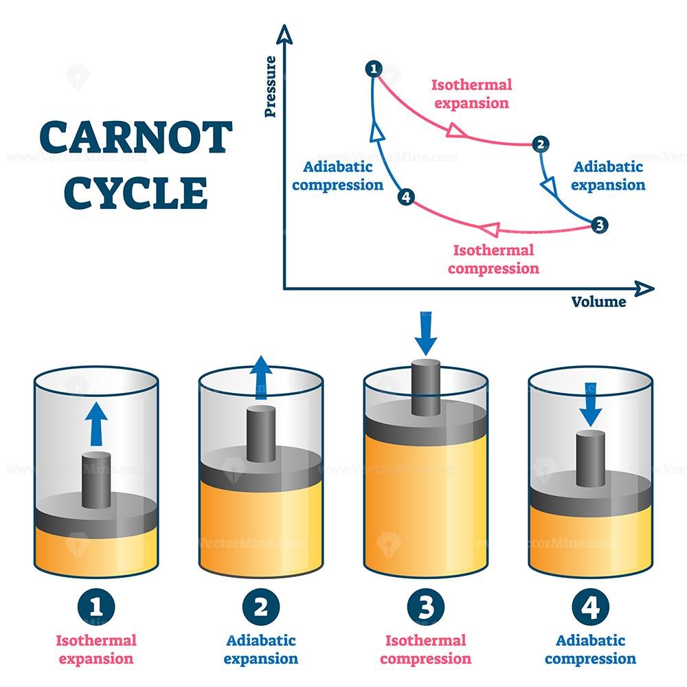 Carnot cycle vector illustration