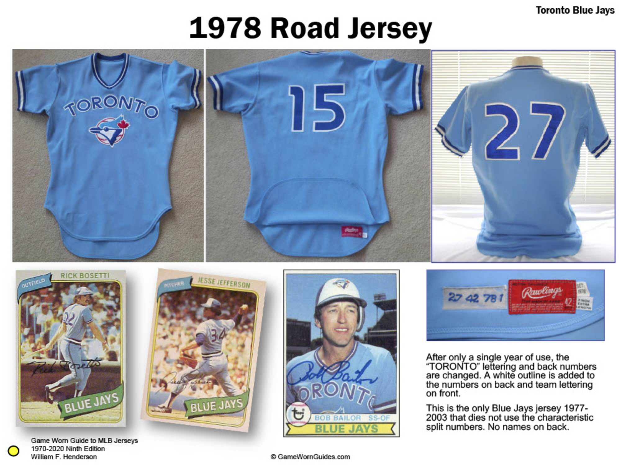 Game Worn Guide to Toronto Blue Jays Jerseys (1977-2020)