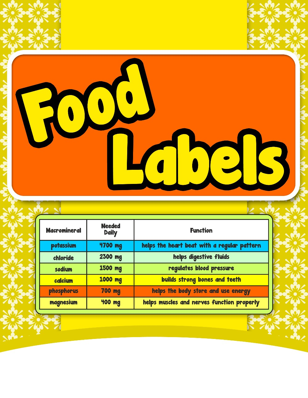 Food Labels {Mental Math Activity}